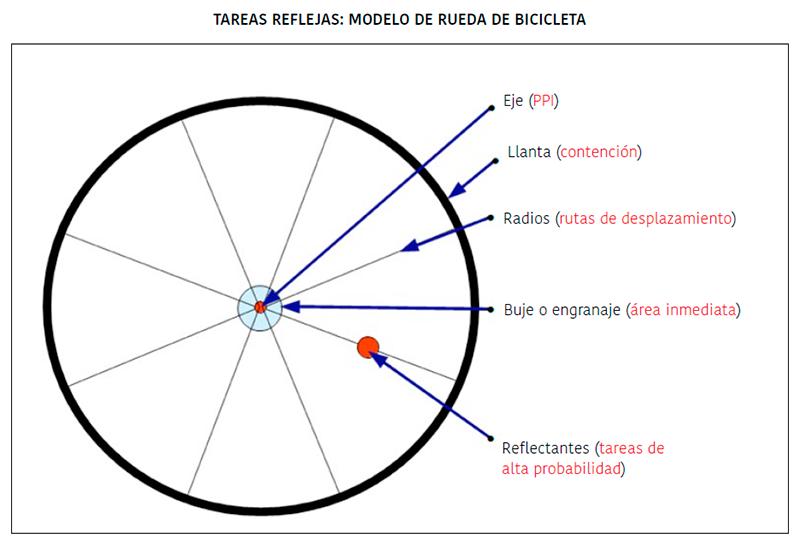 modelo-de-rueda-de-bicicleta